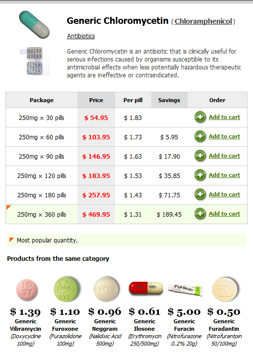Chloramphenicol For Dogs Price